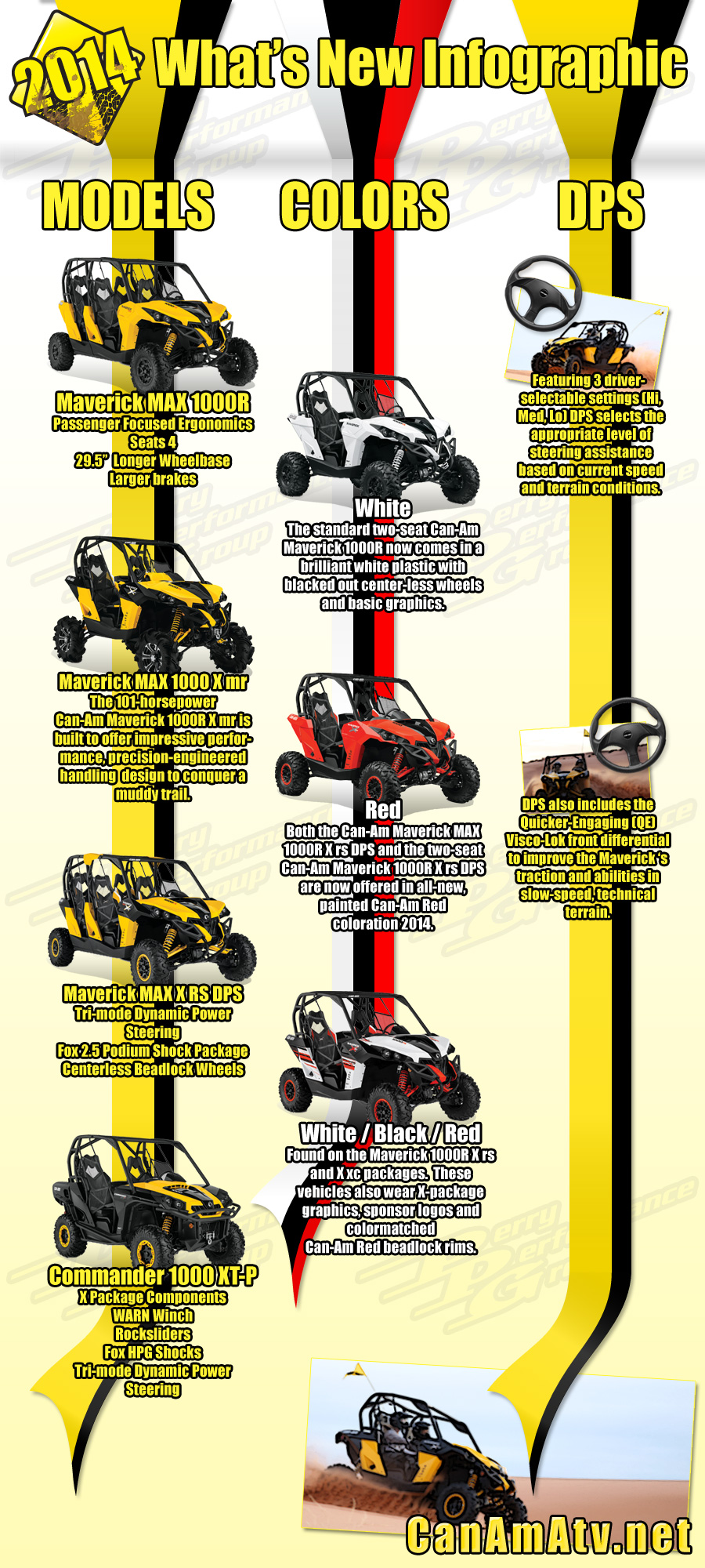 2014 Can-Am ATV What's New Info Graphic.