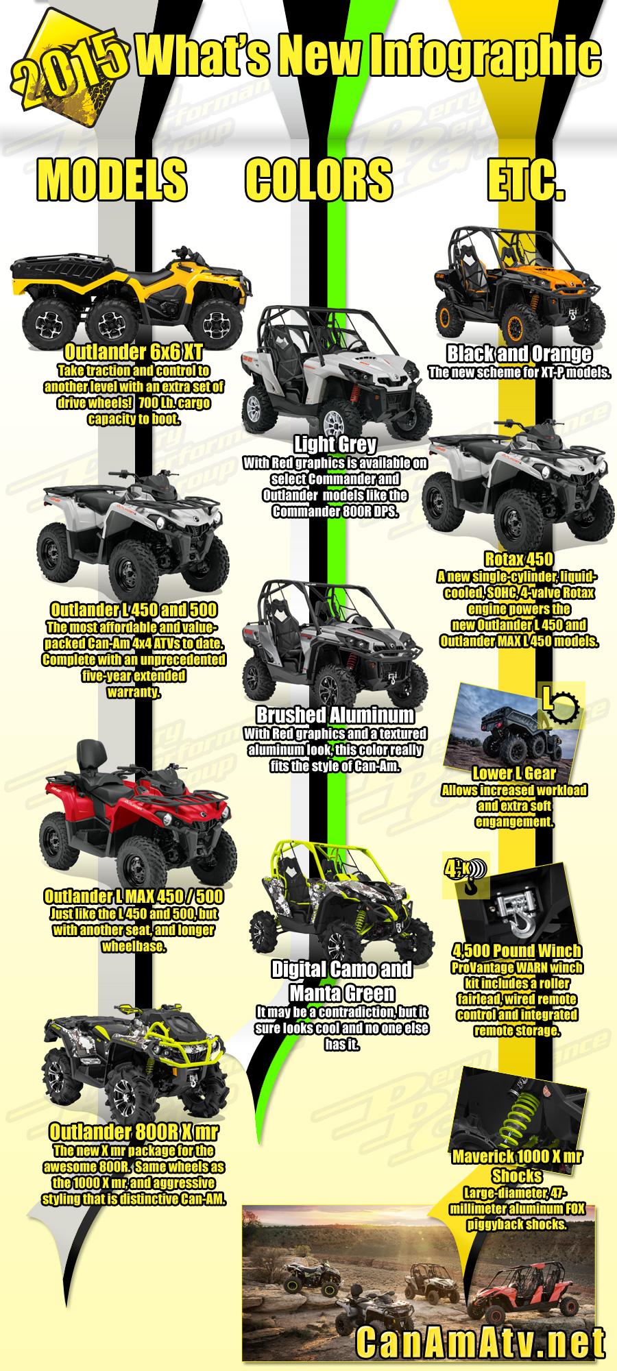 What's new for Can-Am in 2015?